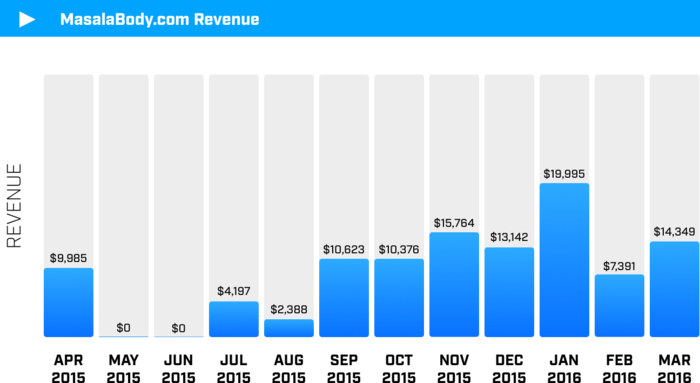 email list revenue
