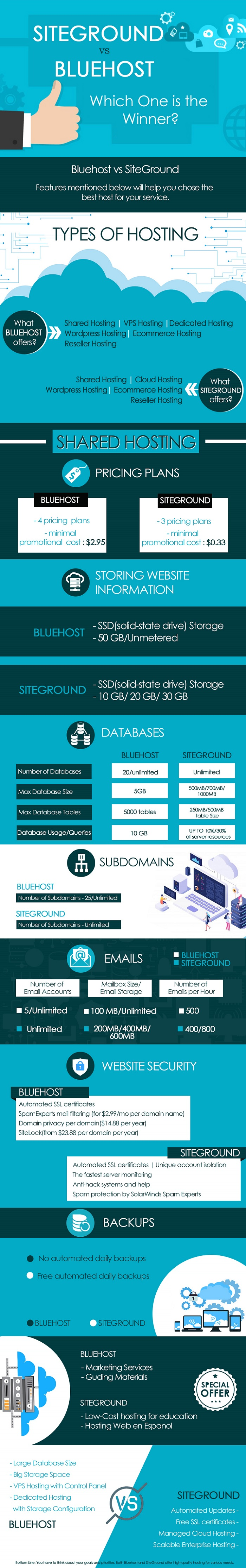 siteground vs bluehost infographic